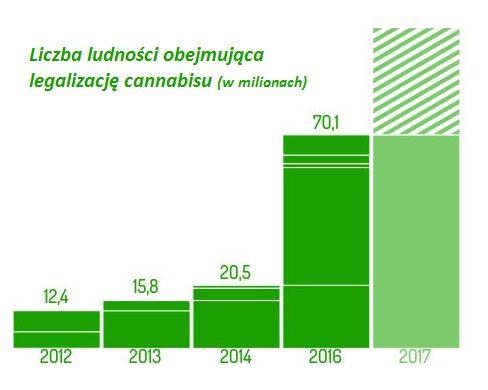 Liczba ludności obejmująca legalizację cannabisu, GanjaFarmer, Ganja Farmer
